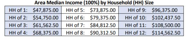 FHR Tucson -Income Self-Attestation Chart-financial-pathways-program